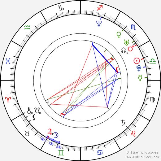 Kajsa Bergqvist astro natal birth chart, Kajsa Bergqvist horoscope, astrology