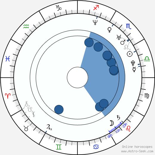 Kama Kowalewska wikipedia, horoscope, astrology, instagram