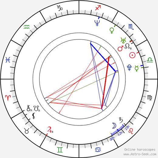 Kama Kowalewska birth chart, Kama Kowalewska astro natal horoscope, astrology