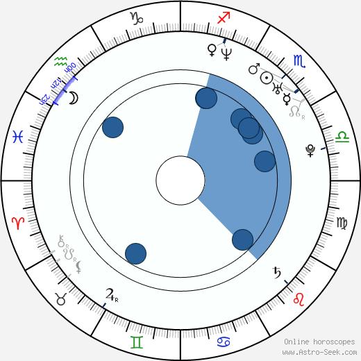 Kôji Yamamoto wikipedia, horoscope, astrology, instagram