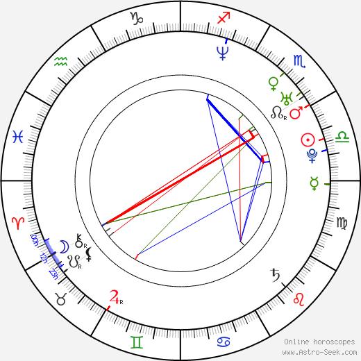 Mads Matthiesen astro natal birth chart, Mads Matthiesen horoscope, astrology