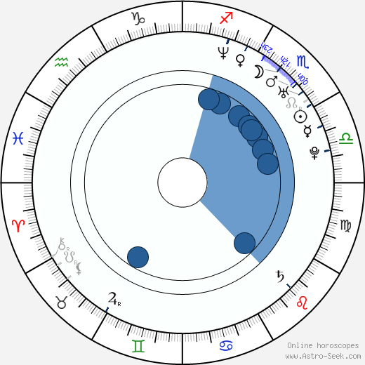 Mallika Sherawat wikipedia, horoscope, astrology, instagram