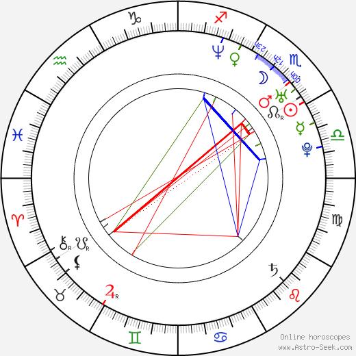 Mallika Sherawat birth chart, Mallika Sherawat astro natal horoscope, astrology