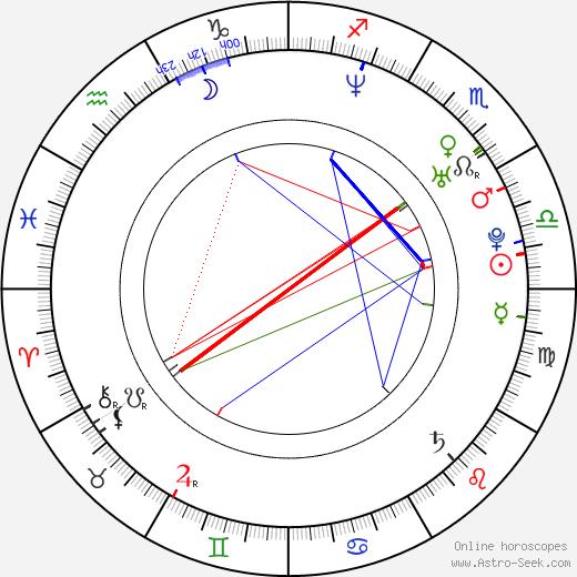 Marco Méndez astro natal birth chart, Marco Méndez horoscope, astrology