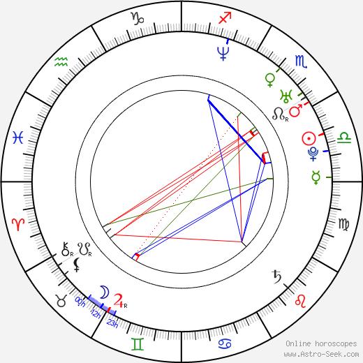 Matt Medrano день рождения гороскоп, Matt Medrano Натальная карта онлайн