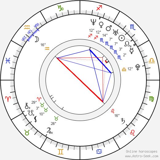 Maurice Taylor birth chart, biography, wikipedia 2019, 2020