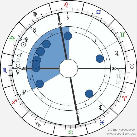 Melody Vilbert wikipedia, horoscope, astrology, instagram