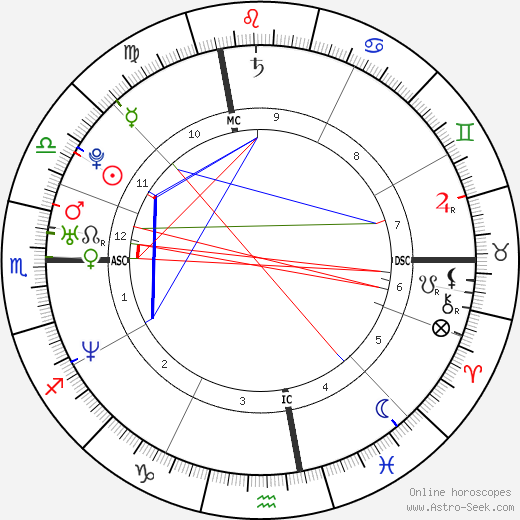 Melody Vilbert день рождения гороскоп, Melody Vilbert Натальная карта онлайн