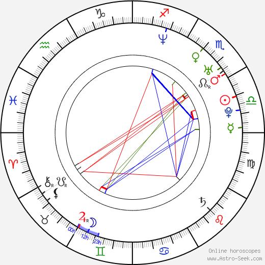 Michal Kubal birth chart, Michal Kubal astro natal horoscope, astrology