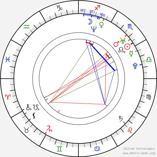 Miikka Kiprusoff birth chart, Miikka Kiprusoff astro natal horoscope, astrology