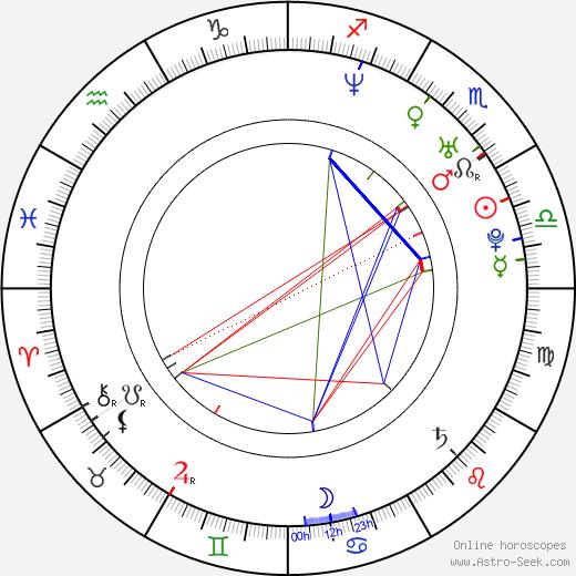 Nikolay Baskov birth chart, Nikolay Baskov astro natal horoscope, astrology