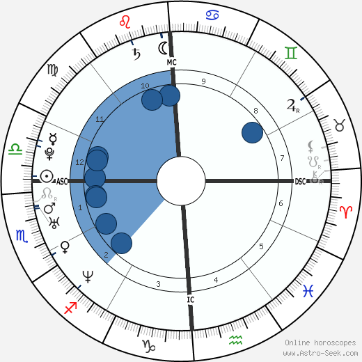 Nil Karaibrahimgil wikipedia, horoscope, astrology, instagram