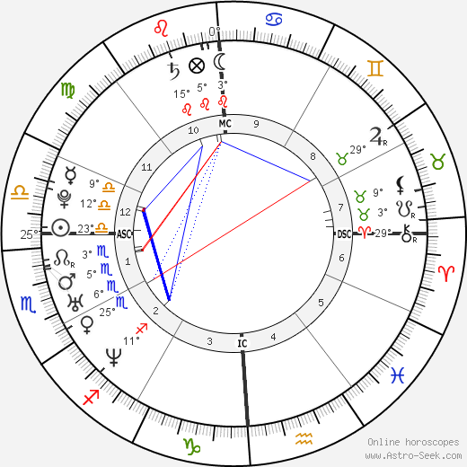 Nil Karaibrahimgil birth chart, biography, wikipedia 2017, 2018