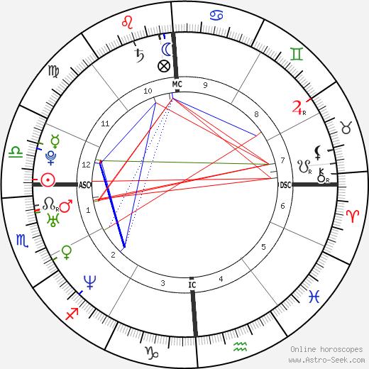 Nil Karaibrahimgil astro natal birth chart, Nil Karaibrahimgil horoscope, astrology