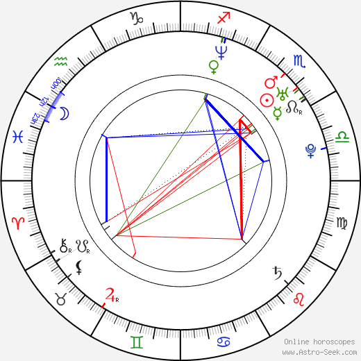 Piper Perabo astro natal birth chart, Piper Perabo horoscope, astrology