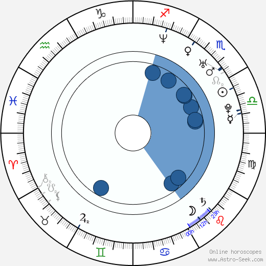 Rena Inoue wikipedia, horoscope, astrology, instagram