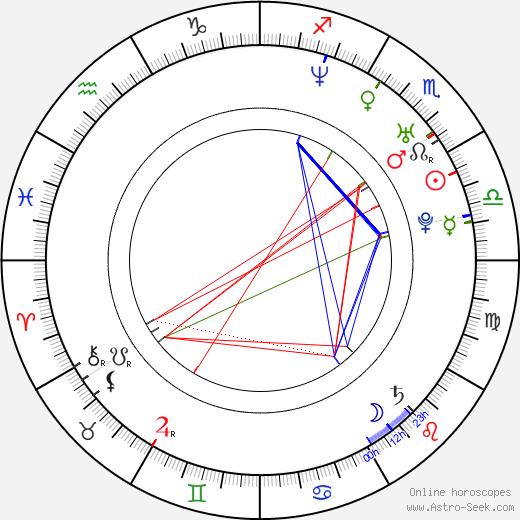 Rena Inoue birth chart, Rena Inoue astro natal horoscope, astrology
