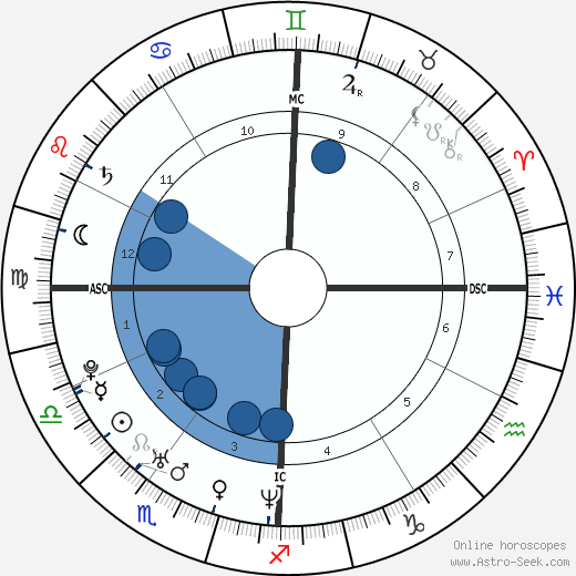 Robert Scott wikipedia, horoscope, astrology, instagram