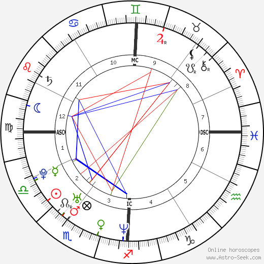 Robert Scott astro natal birth chart, Robert Scott horoscope, astrology