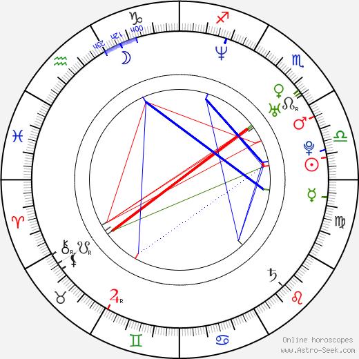 Ryan Turek astro natal birth chart, Ryan Turek horoscope, astrology