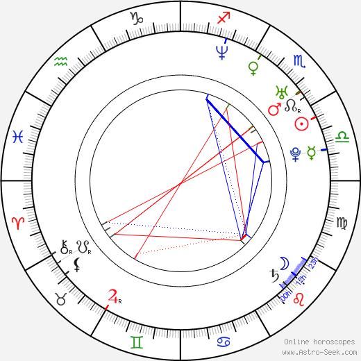 Sandra Leonhard birth chart, Sandra Leonhard astro natal horoscope, astrology