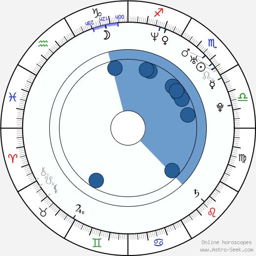 Seo-hyeong Kim wikipedia, horoscope, astrology, instagram