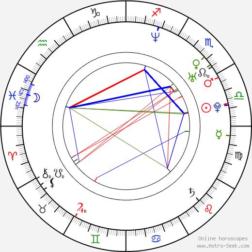 Song Seung Hun birth chart, Song Seung Hun astro natal horoscope, astrology