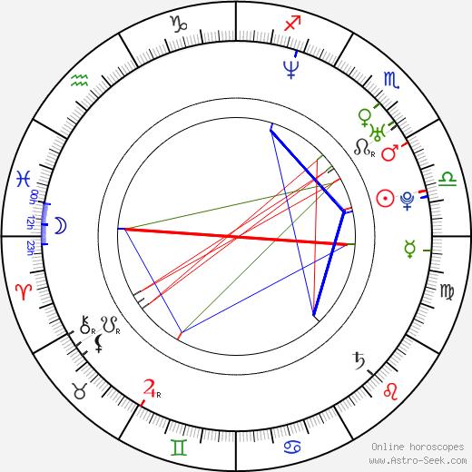 Yotuel Romero birth chart, Yotuel Romero astro natal horoscope, astrology