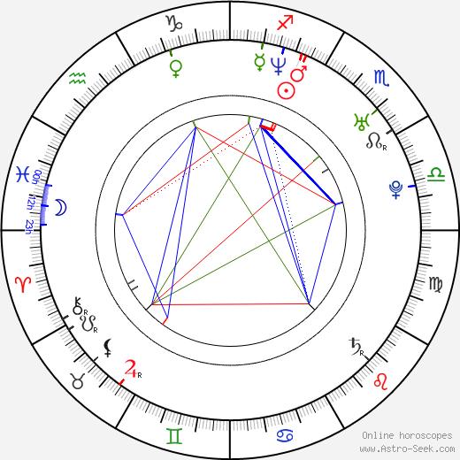 Anna Faris birth chart, Anna Faris astro natal horoscope, astrology
