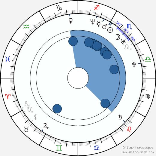 Caio Junqueira wikipedia, horoscope, astrology, instagram