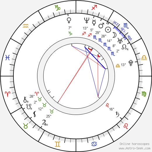 Caio Junqueira birth chart, biography, wikipedia 2019, 2020