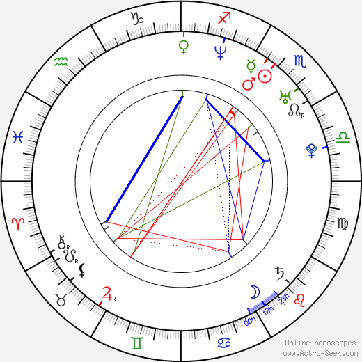 Camilla Power astro natal birth chart, Camilla Power horoscope, astrology