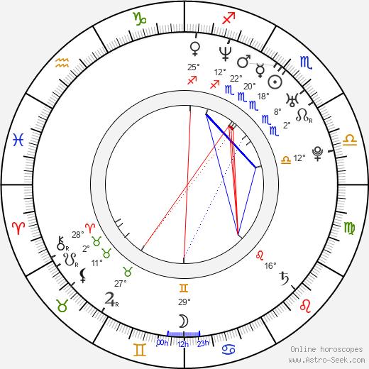 Celso R. García birth chart, biography, wikipedia 2020, 2021