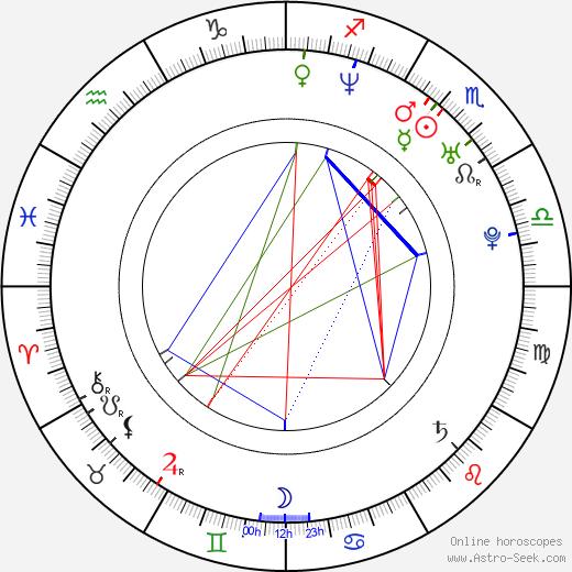 Celso R. García birth chart, Celso R. García astro natal horoscope, astrology