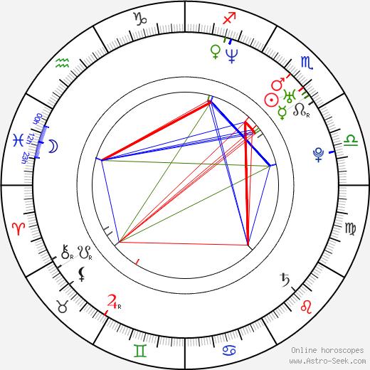 Чед Линдберг Chad Lindberg день рождения гороскоп, Chad Lindberg Натальная карта онлайн