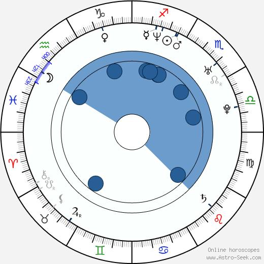 Cherien Dabis wikipedia, horoscope, astrology, instagram