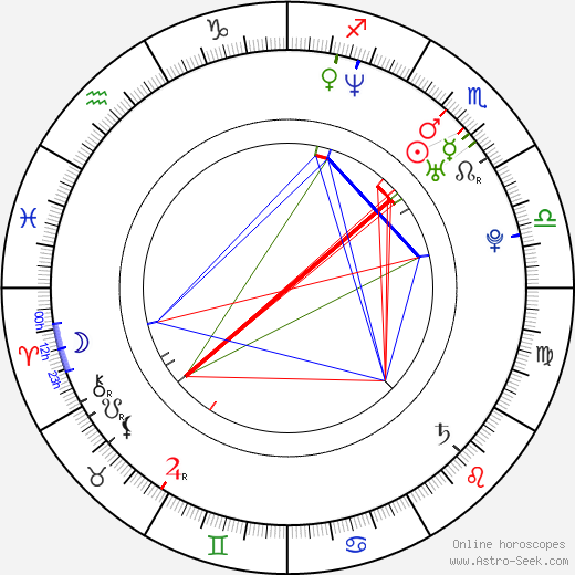 Coralie birth chart, Coralie astro natal horoscope, astrology