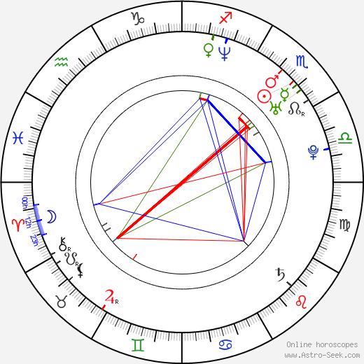Coralie день рождения гороскоп, Coralie Натальная карта онлайн