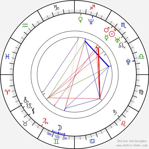 Cory Brandan Putman astro natal birth chart, Cory Brandan Putman horoscope, astrology