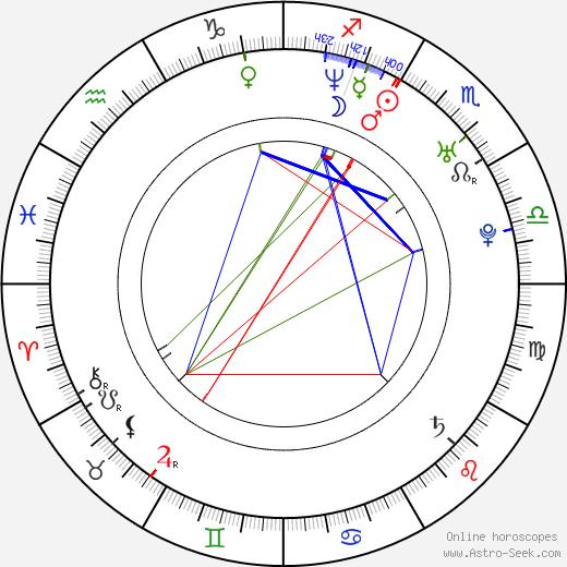 Fernando Velázquez astro natal birth chart, Fernando Velázquez horoscope, astrology