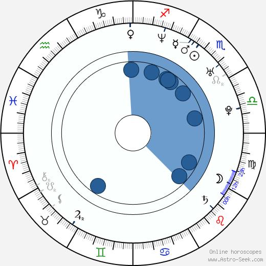 Gaby Espino wikipedia, horoscope, astrology, instagram