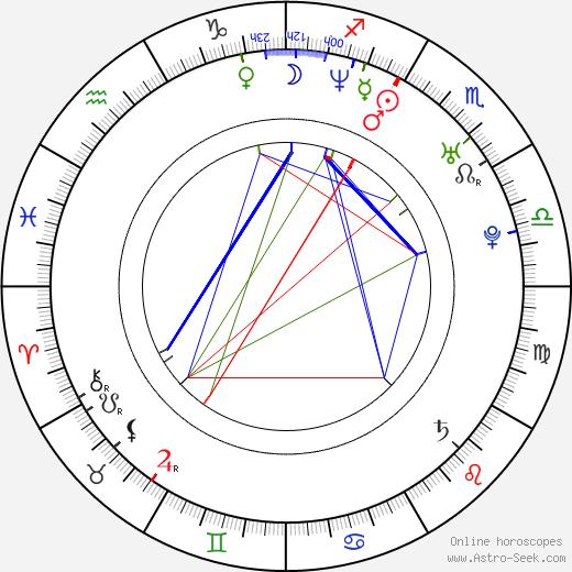 Heather Daniels astro natal birth chart, Heather Daniels horoscope, astrology
