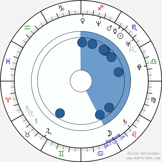 Hiroshi Tanahashi wikipedia, horoscope, astrology, instagram