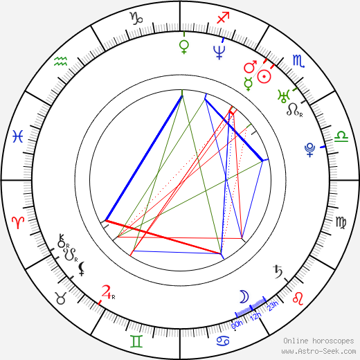 Hiroshi Tanahashi birth chart, Hiroshi Tanahashi astro natal horoscope, astrology
