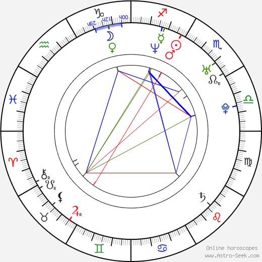Hiroyuki Ikeuchi astro natal birth chart, Hiroyuki Ikeuchi horoscope, astrology