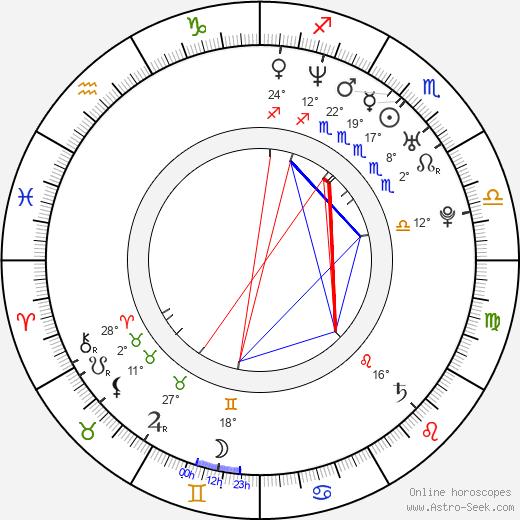 Ion Overman birth chart, biography, wikipedia 2018, 2019