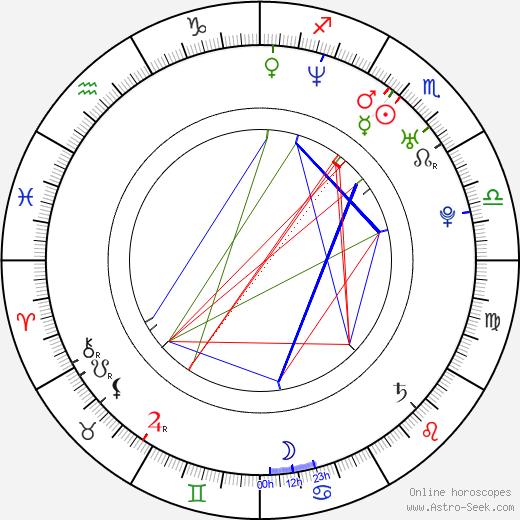 Irene Brügger birth chart, Irene Brügger astro natal horoscope, astrology