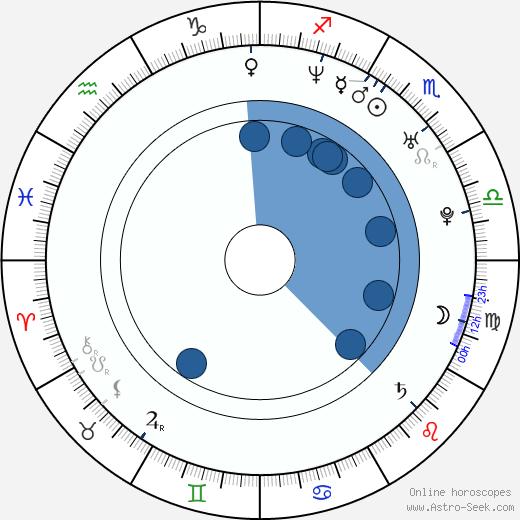 Isti Madarász wikipedia, horoscope, astrology, instagram