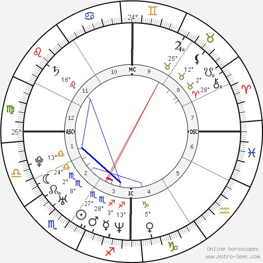 Jack Dorsey birth chart, biography, wikipedia 2019, 2020