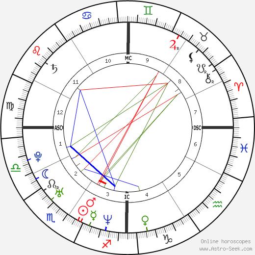 Jack Dorsey astro natal birth chart, Jack Dorsey horoscope, astrology